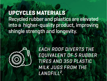 Upcycles Materials Graphic